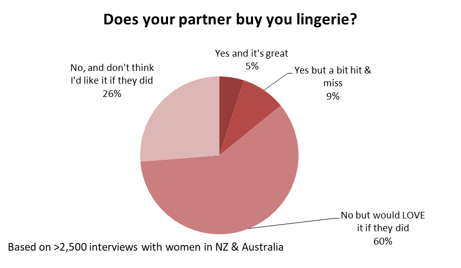 partner lingerie buyins